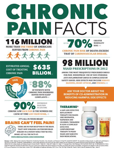 Chronic Pain Meme - facts about chonic pain targeted medical pharma