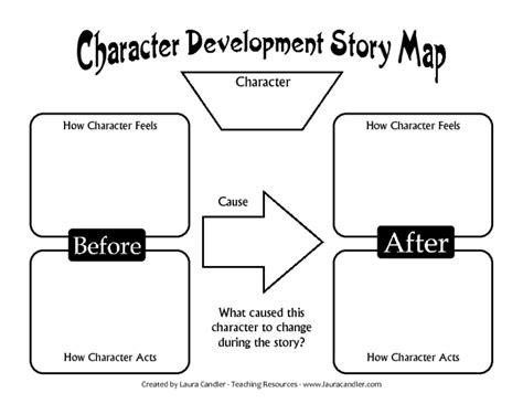Character Development Worksheet Pdf by Printables Characterization Worksheet Gozoneguide