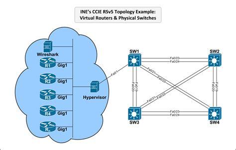 ine s ccie r s v5 hardware topology