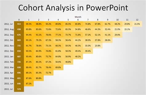 Cohort Table how to make a cohort analysis chart in powerpoint