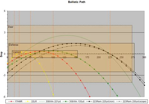 Rifle Trajectory Table by 243 Caliber Ballistic Chart Related Keywords 243 Caliber