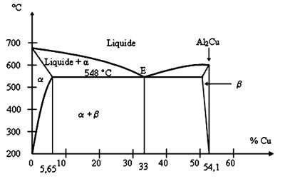 diagramme de phase fer silicium les principaux alliages d aluminium dossier