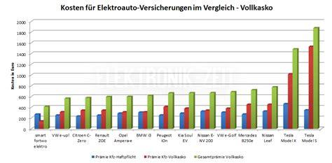 Autoversicherung Autos Im Vergleich by Elektroauto Versicherung Vergleich Alle Elektroautos Im
