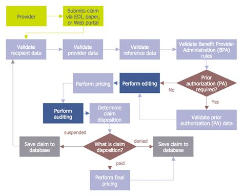 audit process flowchart conceptdraw sles finance and accounting