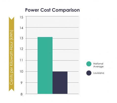 Solar Panels Louisiana - solar panels for louisiana homes tax incentives prices