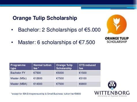 Uw Mba 10 000 Entrepreneurship Funds by Wittenborg Of Applied Sciences Na Ots Brazil