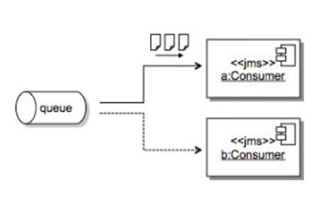 zeromq tutorial c c programming language how c how c sharp