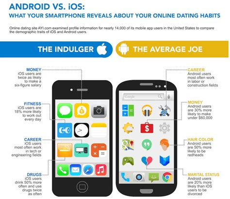 difference between iphone and android smartphone user demographics what your platform says pocketnow