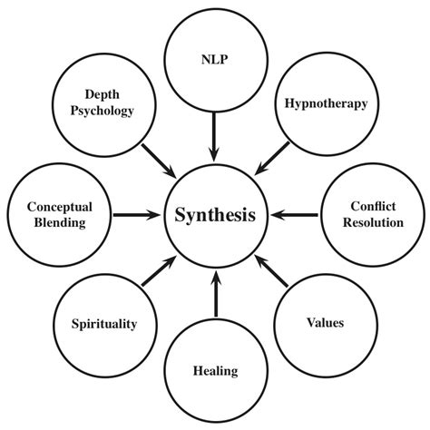 design synthesis definition vbc synthesis