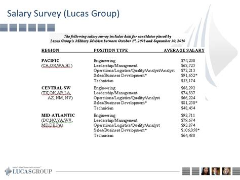 General Electric Mba Salary by Lucas Overview