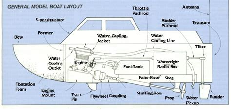 Boat Layout Names | r c boats