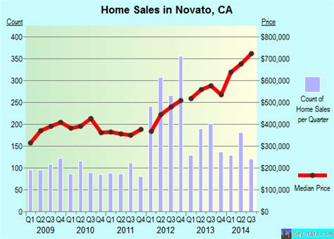 novato california ca 94947 94949 profile population