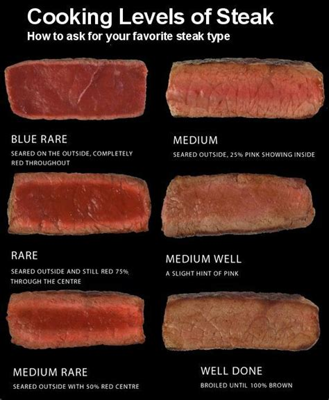 cooking levels of steak kitchen tips pinterest