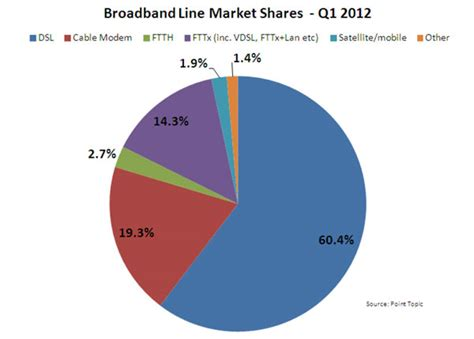 mobile satellite broadband adsl vs ftth vs cable modem