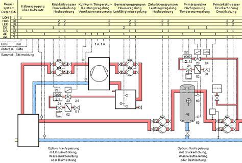 Magnetventil Für Wasser by R 252 Ckk 252 Hlwerk Sayec 174 Rkw Coolspring 174 Anlagenschemen