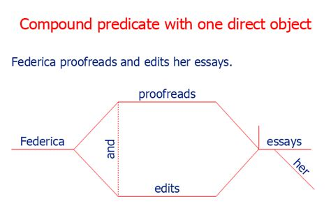 compound sentence diagram diagramming sentences compound direct objects choice image