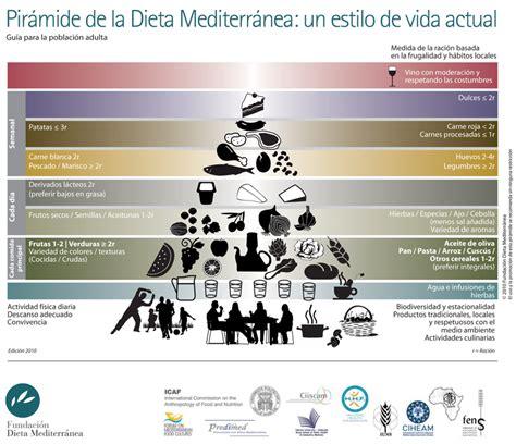 paritarias para la alimentacion 2016 pir 225 mide alimentaria de la dieta mediterr 225 nea bodegacanaria