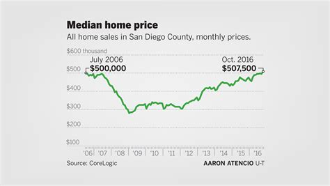 median home price in san diego county surpasses 500 000