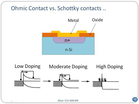 ohmic contact resistor nanohub org resources ece 606 lecture 26 schottky diode ii presentation