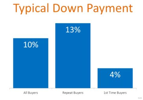 average down payment on a house the number 1 misconception about home financing