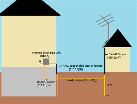how to ground a house electrical how do i ground a tv antenna on my shed with the cable running