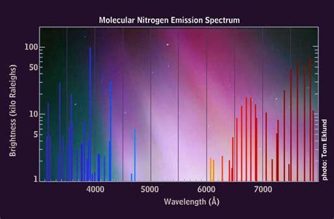 what color is nitrogen colors