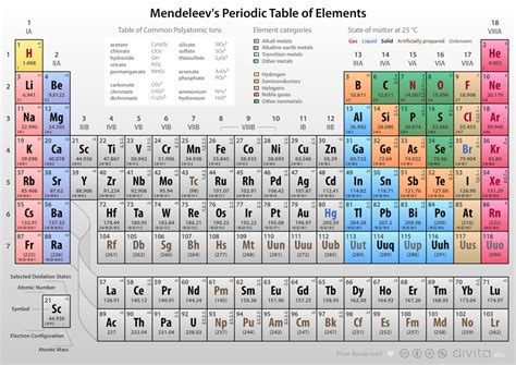 S In Periodic Table by Mendeleev S Periodic Table Of Elements By Philip Seyfi On