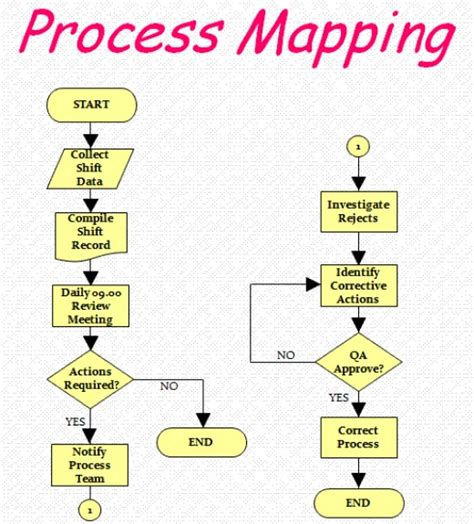 flowchart vs process map process mapping flowcharts how to map the value