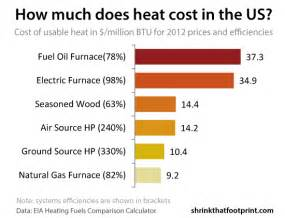 heating cost comparison vs gas vs electric prices