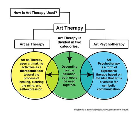 what is therapy therapy fundamentals league education treatment center