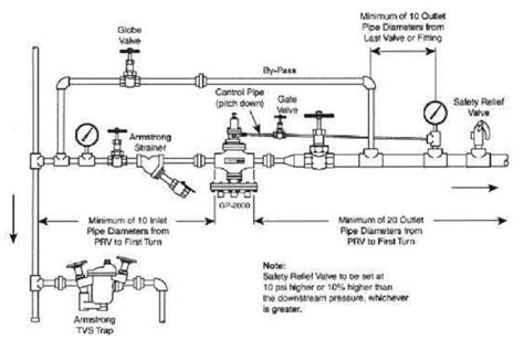 steam trap diagram steam piping best practices cleanboiler org