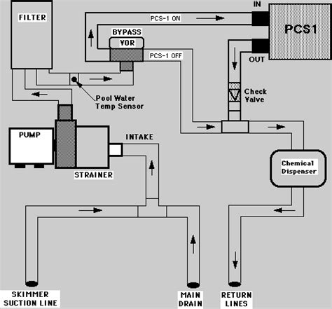 Basic Of Plumbing by Inground Pool Schematic Get Free Image About Wiring Diagram