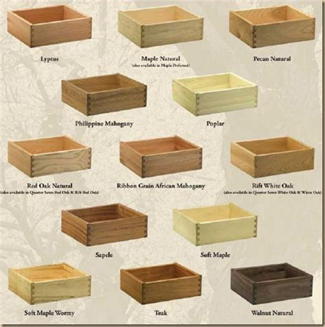 Types Of Drawer Joints by Types Of Drawer Joints Chest Of Drawers