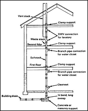 Plumbing Stacks by Plumbing Vent Stack