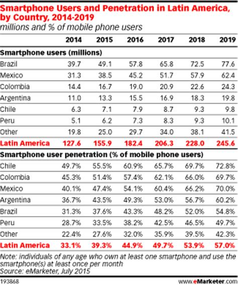mexico mobile number america is home to a robust mobile market emarketer
