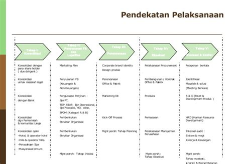 kerangka dan format business plan sle spa business plan