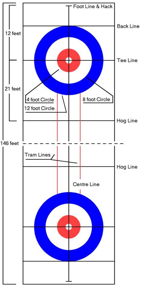 curling diagram about curling curling orgirish curling org