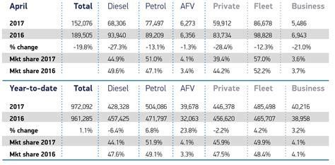 uk new car demand falls in april as new ved rates come