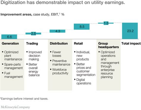utility design definition the digital utility new opportunities and challenges