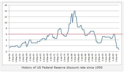 discount rates discount rate history 171 before dishonor