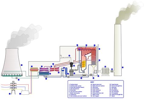 power plant diagram diagram of boiler diagram get free image about wiring