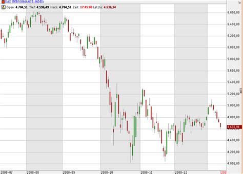 deutsche bank aktie dividende deutsche postbank aktie deutsche bank broker