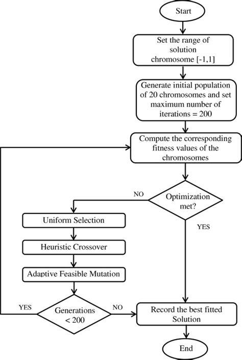 real numbers flowchart real numbers flowchart 28 images real numbers