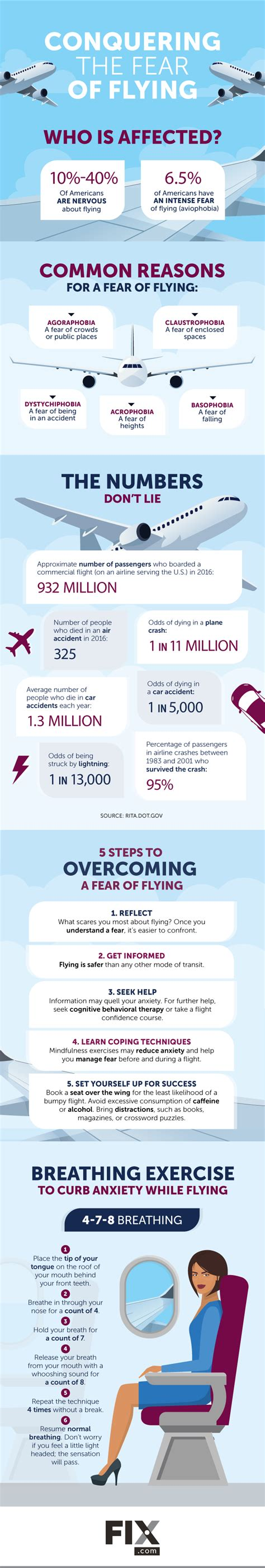 6 Ways To Conquer Your Fear Of Flying by Of Flying Venitism