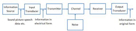 Microwave Radio Systems Pdf Bestmicrowave