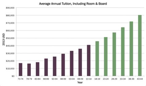 average room cost cost of college education rises education becomes