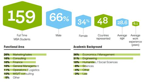 Esade Business School Mba Class Profile by E Esade