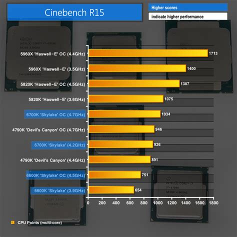 cine bench intel core i7 6700k i5 6600k skylake cpu review