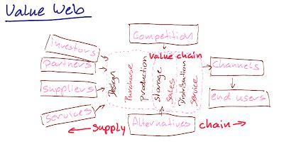 design thinking value design thinking mooc modules entrepreneurship