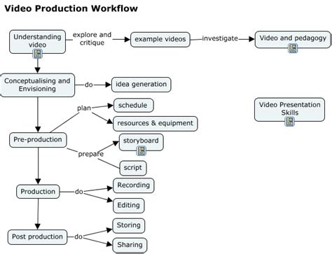production workflow concepts and techniques production workflow 1